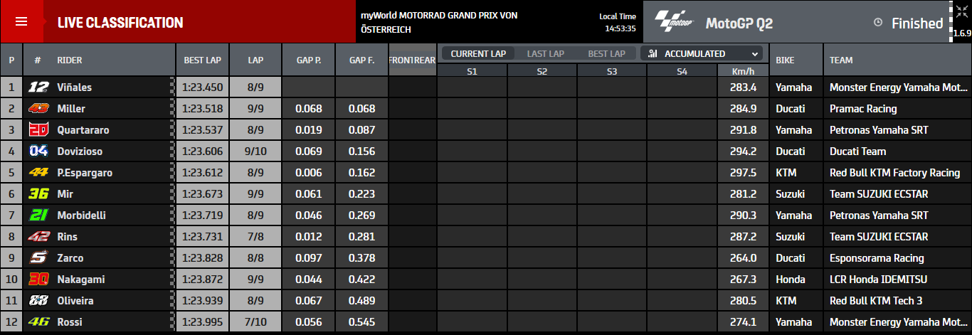 Kualifikasi MotoGP Austria
