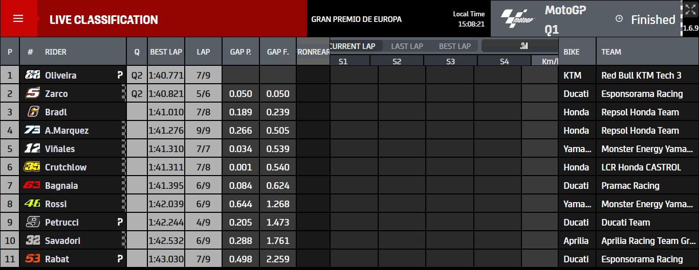 Kualifikasi MotoGP Eropa